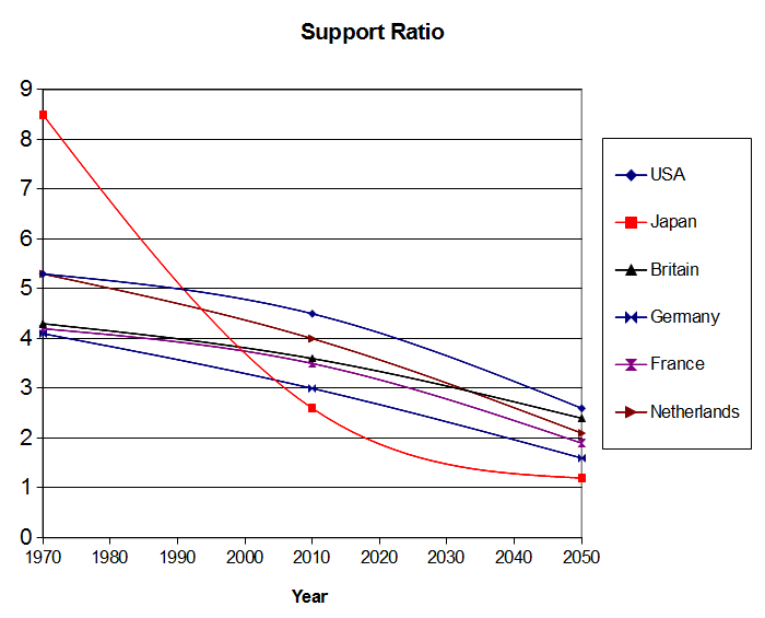 Support-Ratio